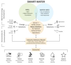 WATER-MED Partnership